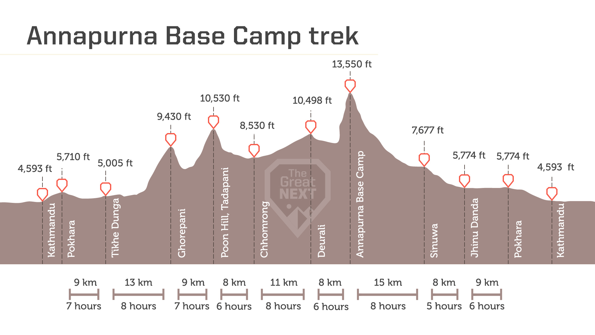 See the altitude map for the Annapurna Base Camp trek