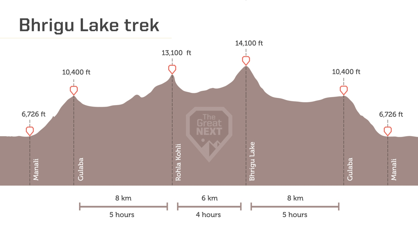 See the altitude map for The Bhrigu lake Trek