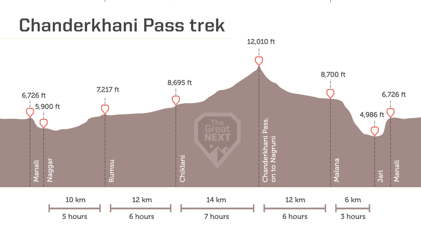 See the altitude map for the Chanderkhani Pass Trek