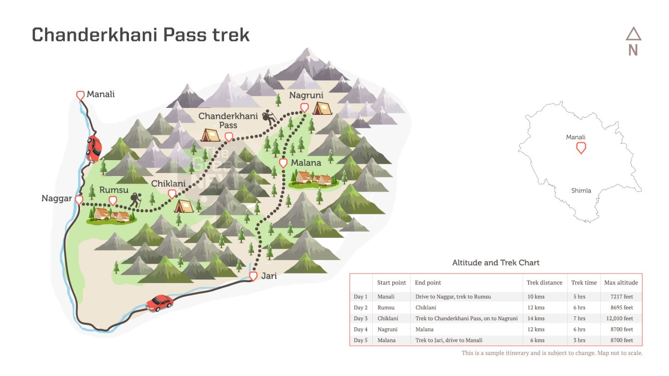 See the trekking route map for the Chanderkhani Pass Trek