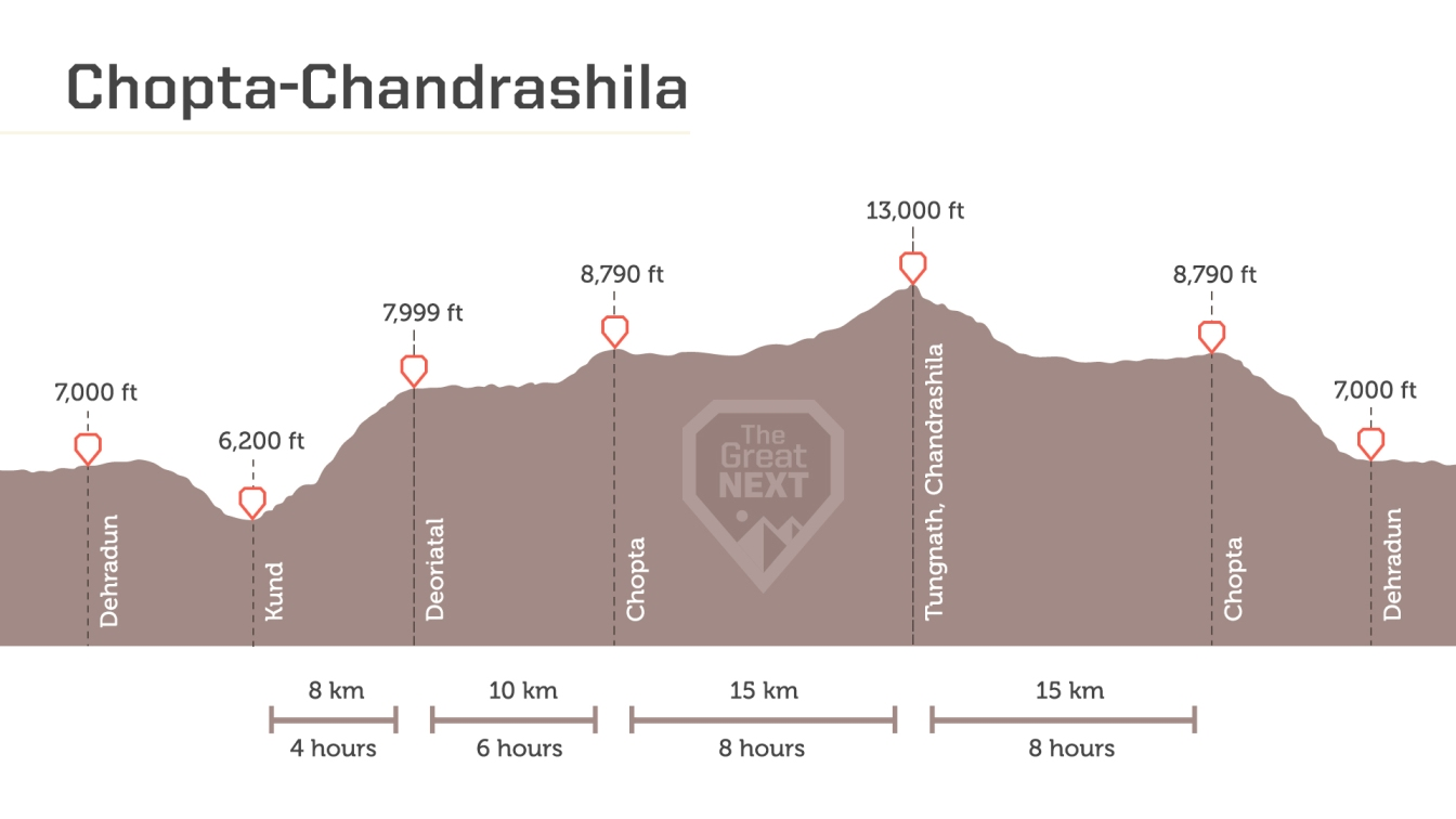 See the altitude map for the Chopta Chandrashila