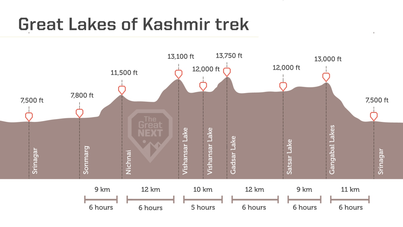 See the altitude map for the Kashmir Great Lakes trek