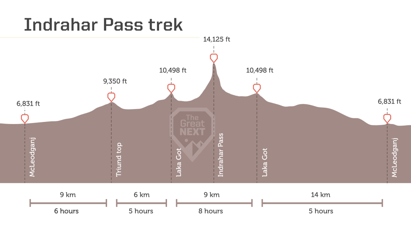 See the altitude map for the Indrahar Pass trek