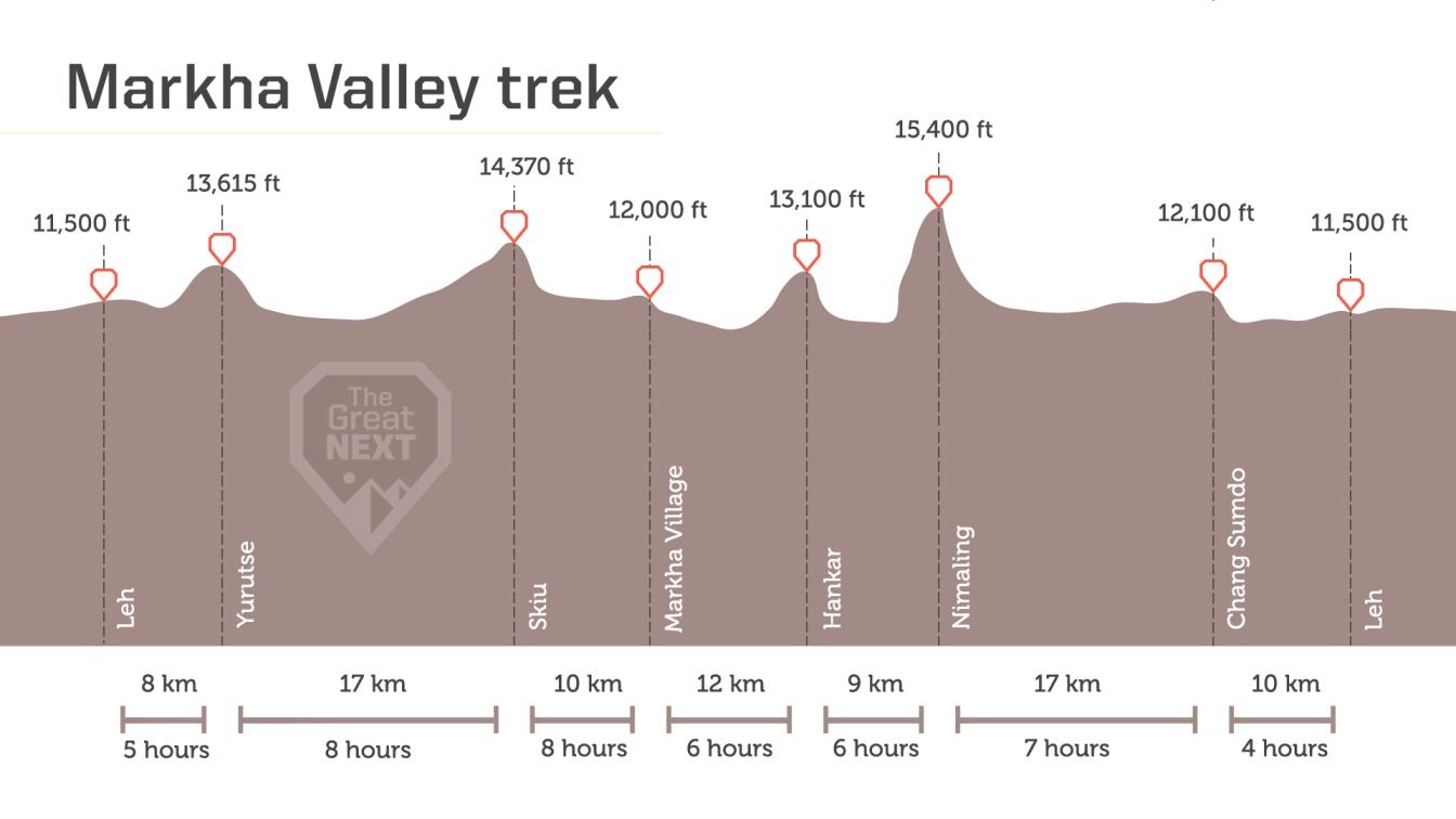 See the altitude map for the Markha Valley trek