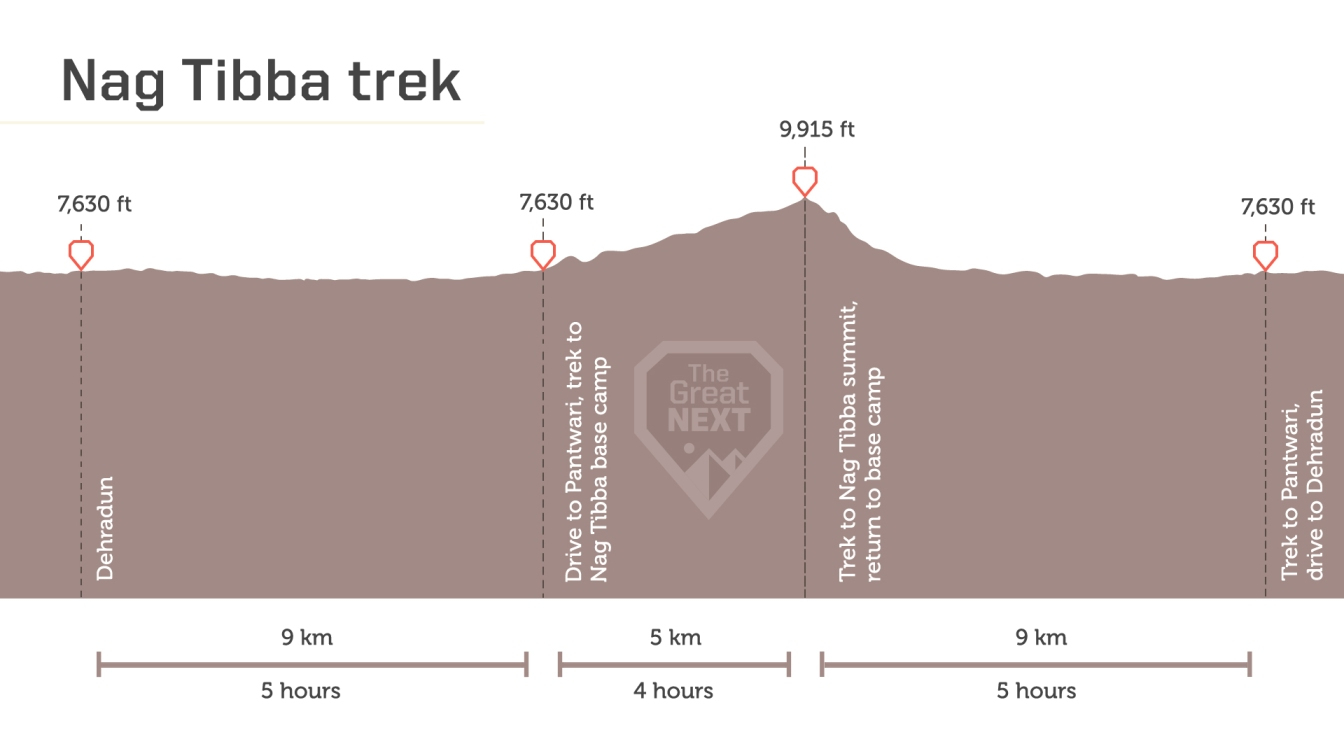 See the altitude map for the Nag Tibba trek.