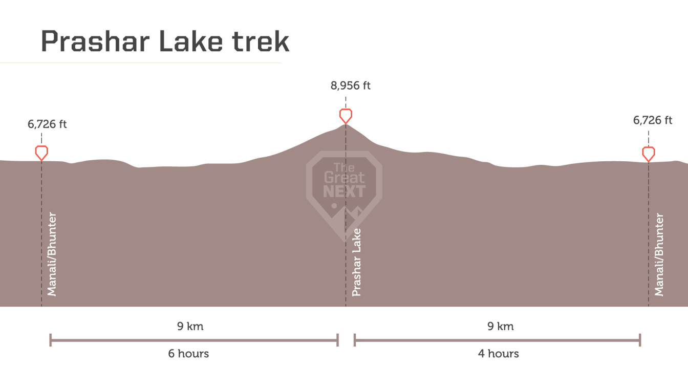 See the altitude map for the Prashar Lake trek