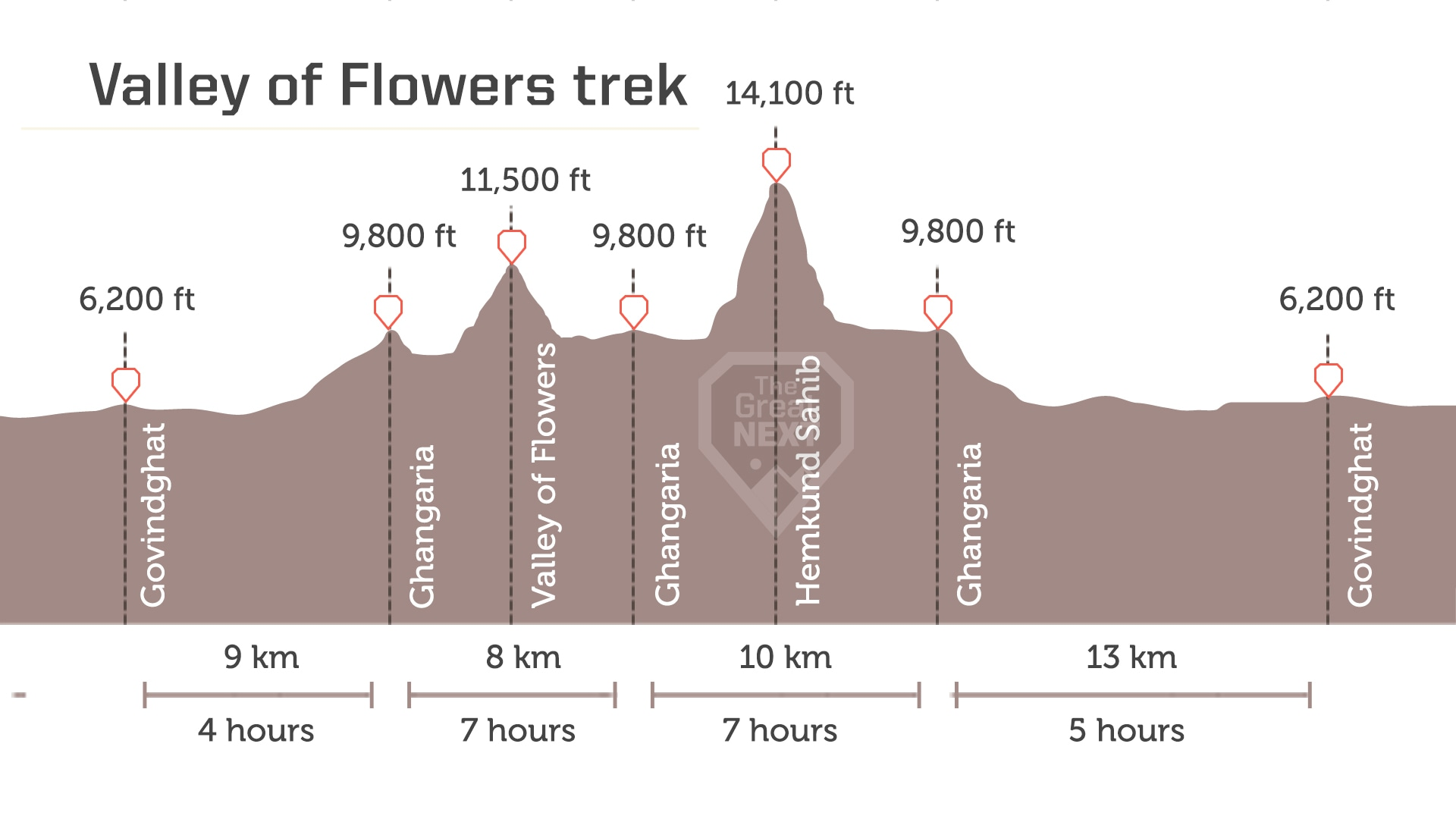 Daily maximum altitude details for the the Valley of Flowers trek in Uttarakhand.